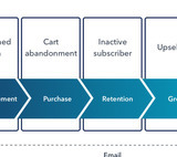 Email retargeting: Why, when, and how to use it