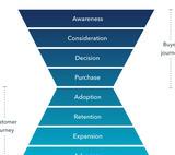 Retention marketing strategies that boost revenue