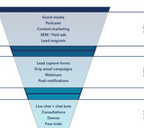 Lead generation strategies: What you need to know