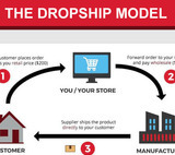 How to start a Dropshipping Business In 2021?