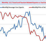 Record-Setting U.S. Travel and Tourism Exports Total $21 Billion in October