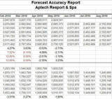 Measuring The Value of Forecasting Accuracy in Today's Evolving Hotel Market