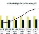 Hotel Volatility Index (HVI by Hotelivate)