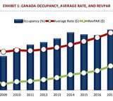 Canadian Hotel Development Cost Survey 2018