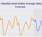 Recession Risk for New York Hotels Lowers to 38.3%