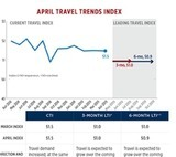 Travel Trends Index: Steady April Growth, But International Outlook Alarms