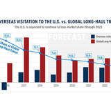 U.S. Travel Market Share to Continue Decline Through at Least 2023: Report