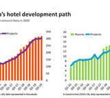 STR: Australia Surpasses 300,000 Hotel Rooms