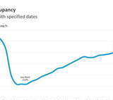U.S. Hotel Occupancy Increased Slightly Boosted in Part by Labor Day Weekend